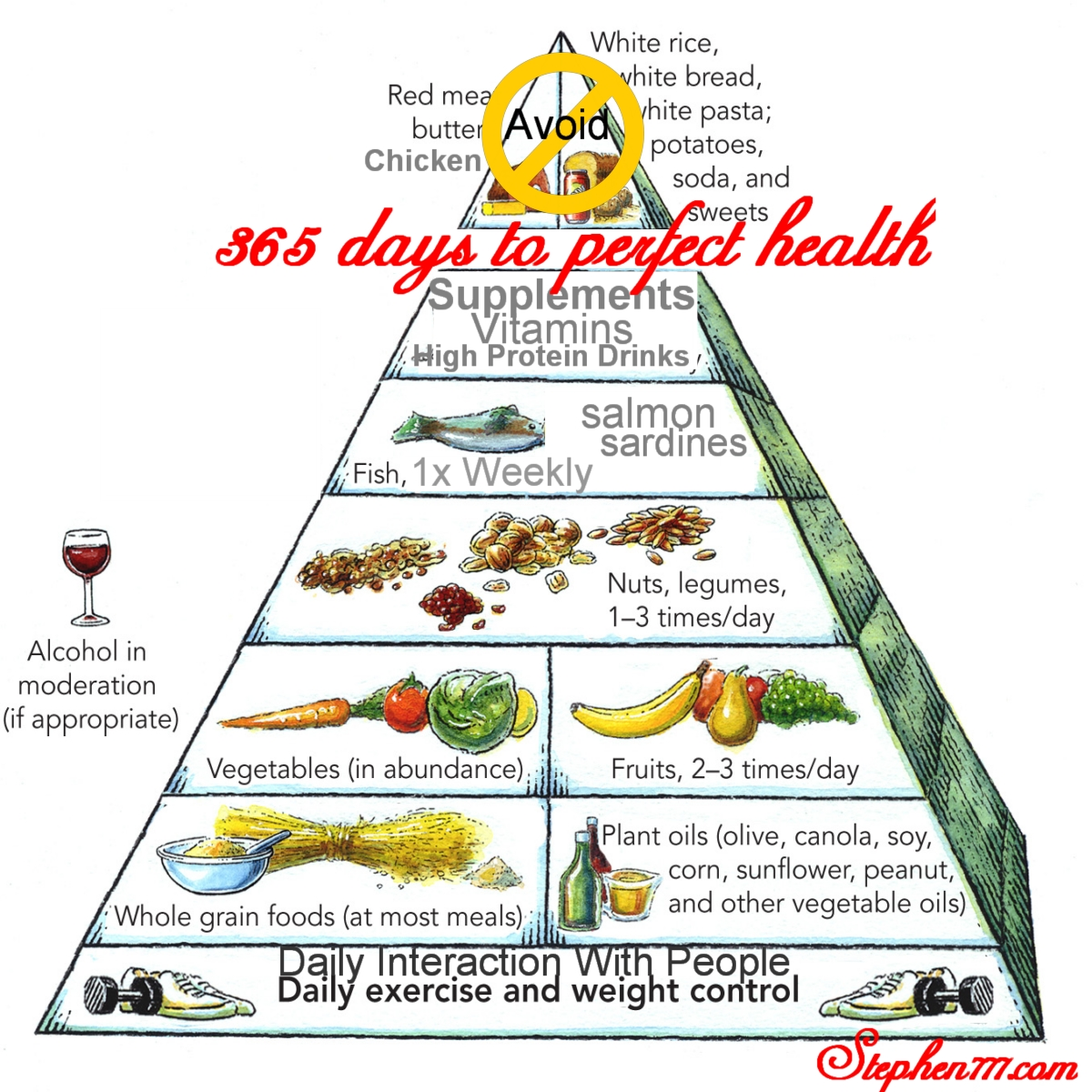 Food pyramid for steves 365 days to ending heart disease diet